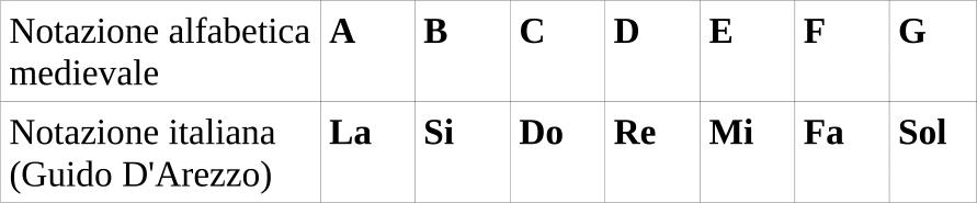 Notazione medievale e notazione italiana - nome delle note in italiano e in inglese
