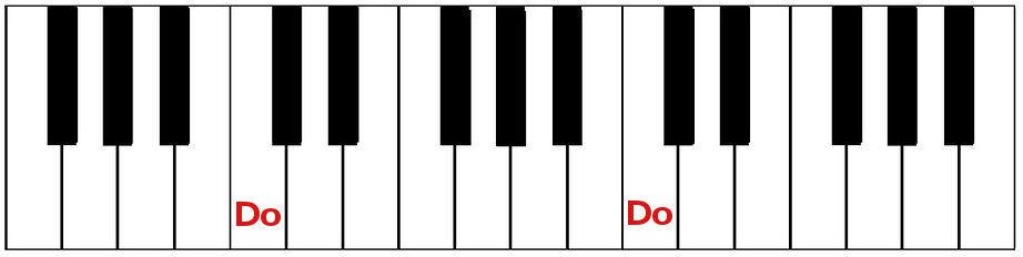 tastiera pianoforte con nota Do vicono ai due tasti neri