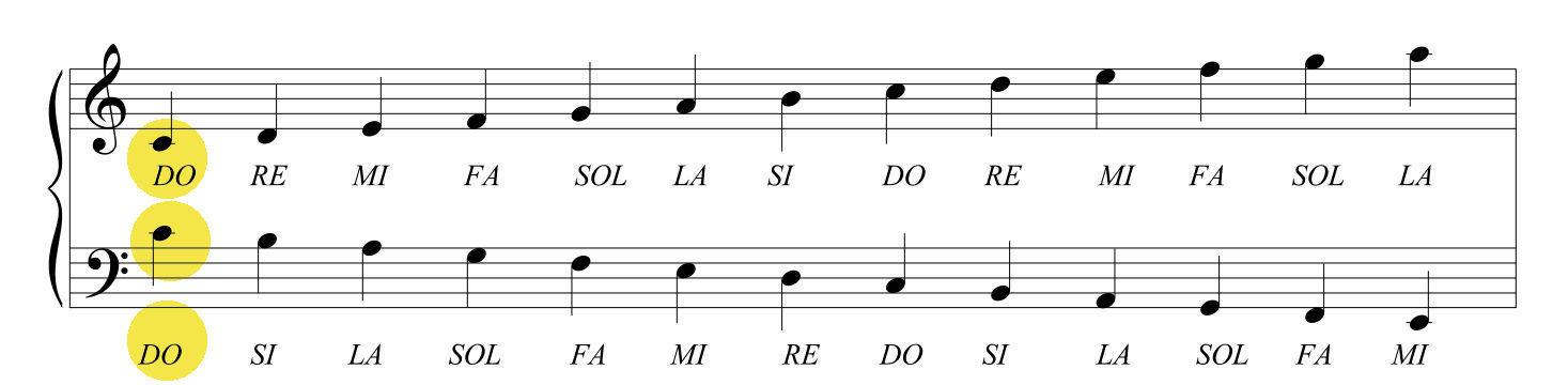 doppio pentagramma chiave di violino e chiave di basso