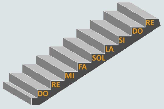 scala lineare