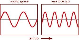 suono grave e suono acuto