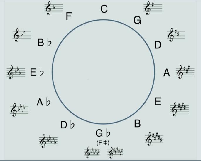 modulazione e circolo delle quinte