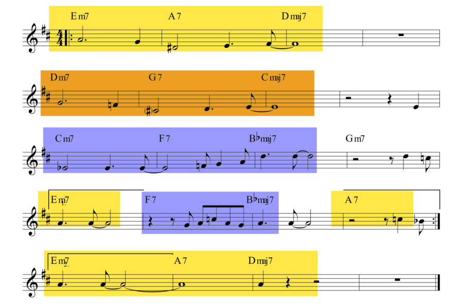 Modulations in Tune up