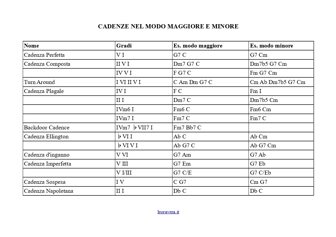 Lo schema completo delle cadenze maggiori e minori